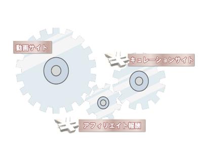 キュレーション+αの仕組み